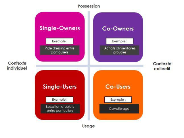 consommateurs-collaboratifs