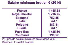 salaires-minimum-europe