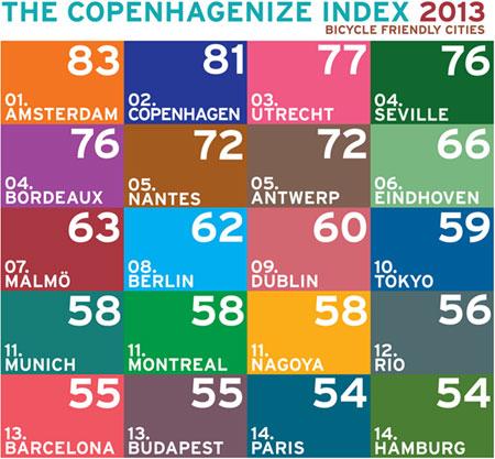 CopenhagenizeIndex2