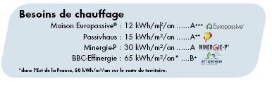 maison-europassive-besoins-chauffage