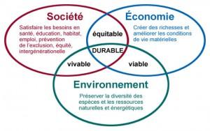 Piliers developpement durable
