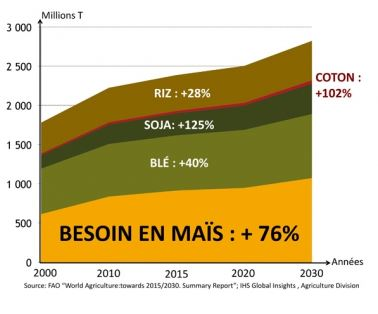 besoin-cereales-2030