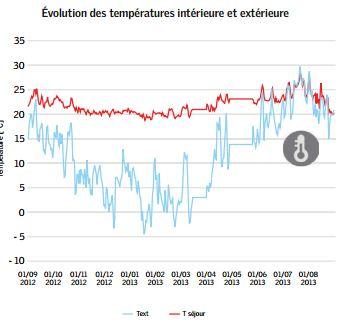 habitat-durable-2020-temperatures