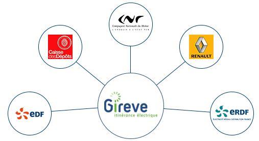 actionnaires-gireve