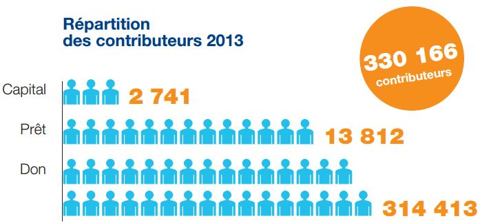 contributeurs-crowdfunding2013