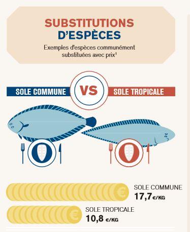 etiquetage-poisson-faude-sole