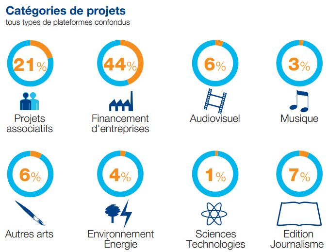 projets-crowdfunding-2013