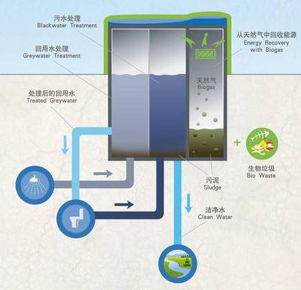 traitement-eaux-usées-semizentral