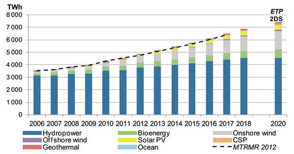 énergies-renouvelables-monde-2018