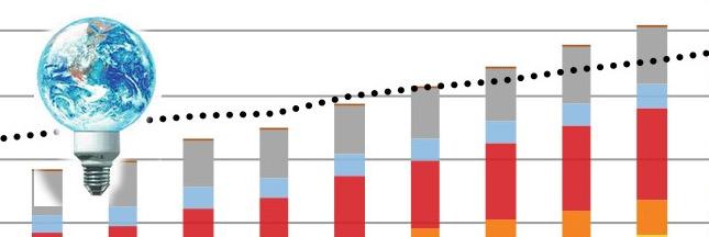 Nouveau record des énergies renouvelables dans le monde