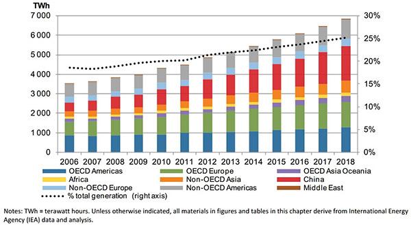 pays-energies-renouvelables-monde