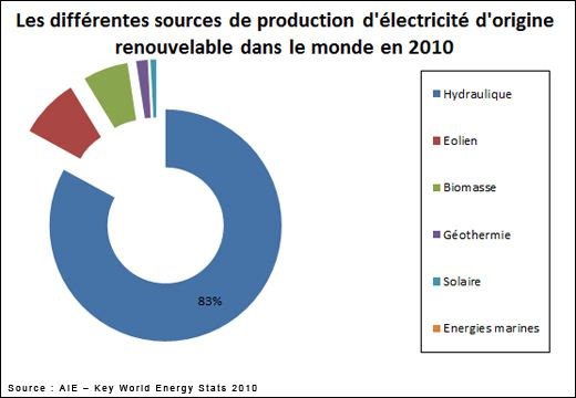 production énergie monde