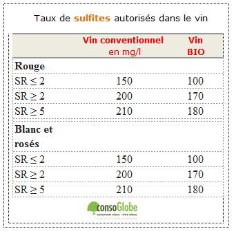 FP-vin-sulfites