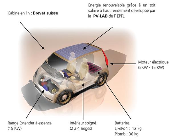 libellule-catecar-voiture-solaire-04