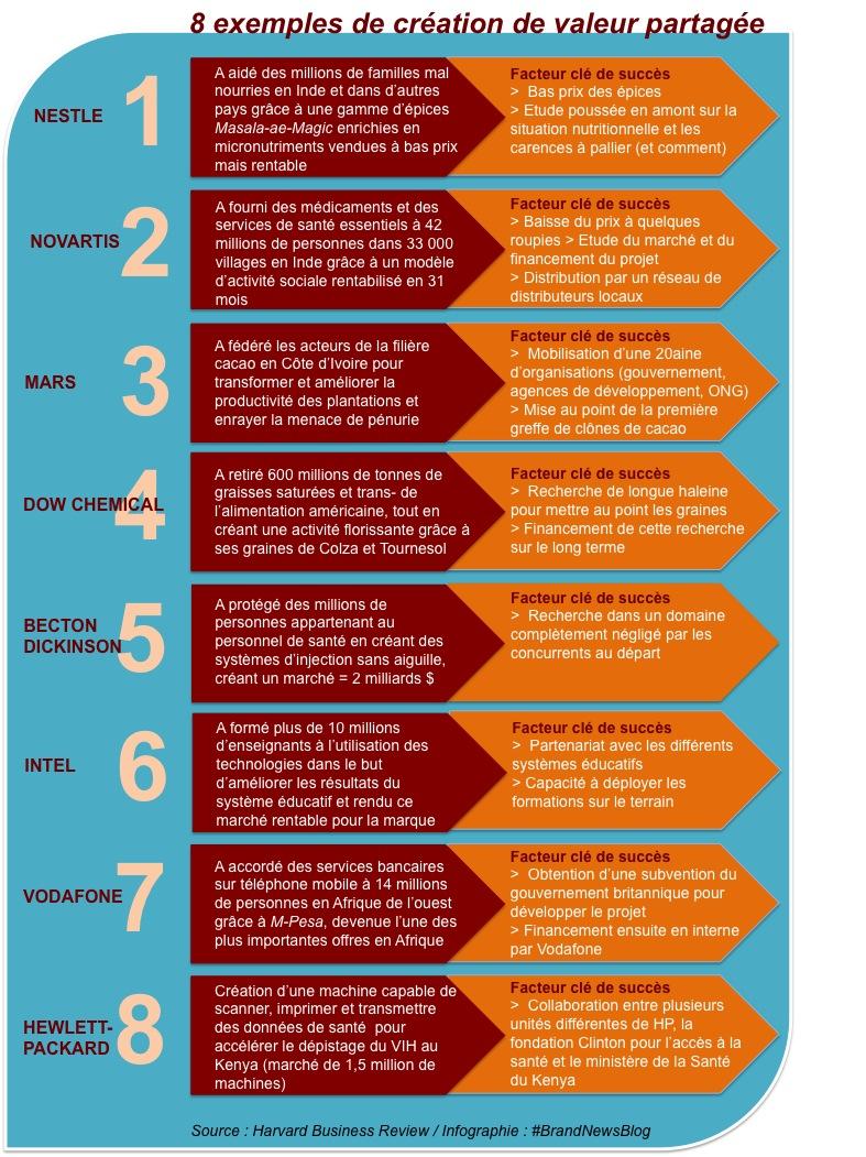 valeur-partagee-8-exemples