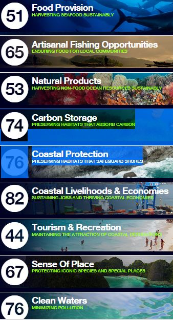 notes-ocean-health-index-2014
