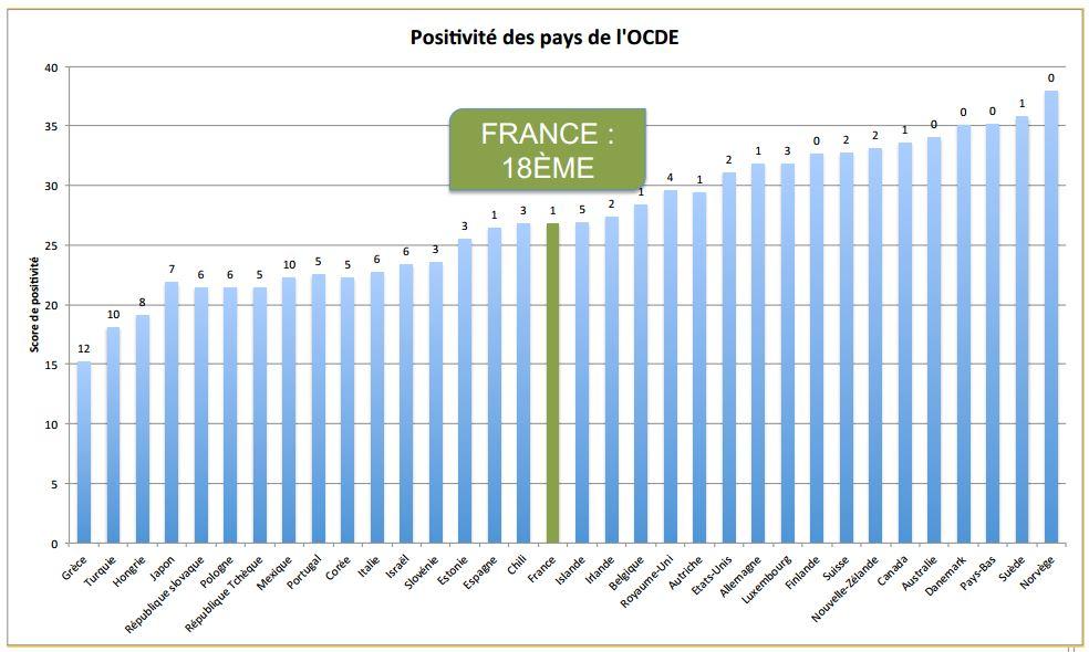 pays-economie-positive.ocde-JPG