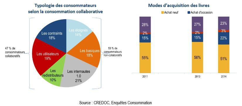 consommation-collaborative-credoc-2014