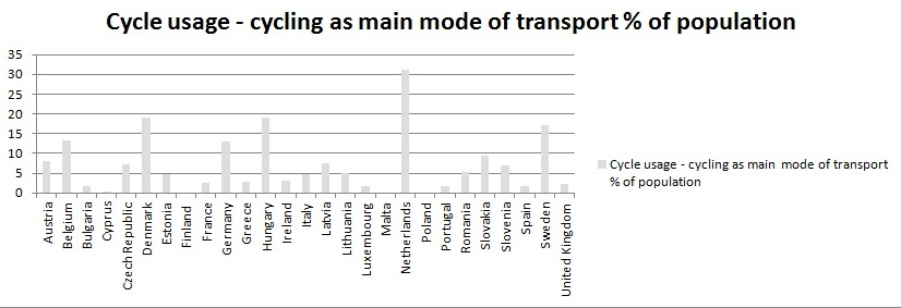 usage-cyclisme-pays-europe