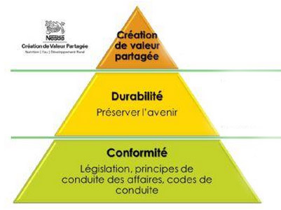 valeur-partagee-hierarchie-nestle