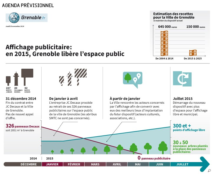 Grenoble prévisions Mairie