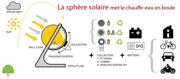 sphere-solaire-fonctionnement