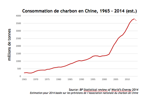 consommation-charbon-chine-diminution