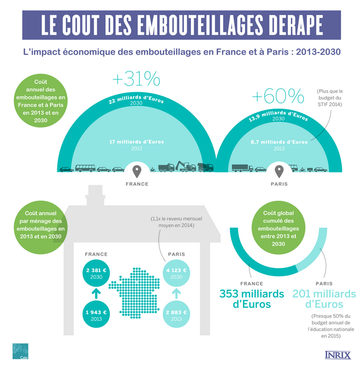 cout-embouteillages-villes-france