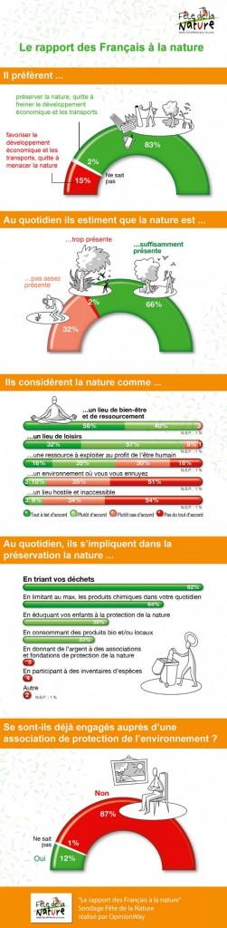 Infographie-francais-nature