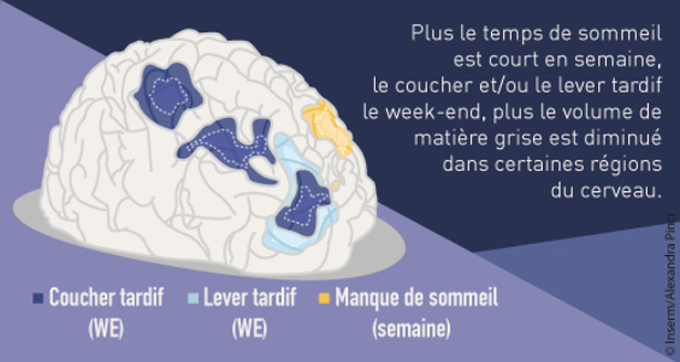 sommeil-adolescents-etude-inserm
