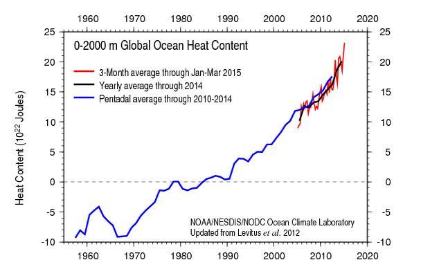Les océans en surchauffe ©NOAA