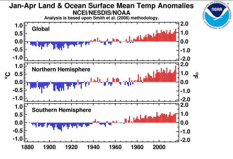 NOAA confirme fin mai les données de la NASA: les 4 premiers mois de 2015 comparés aux années précédentes