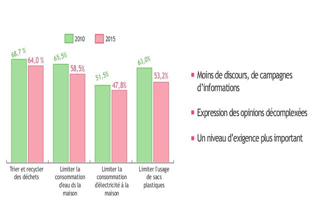 étude-écologie-français-environnement