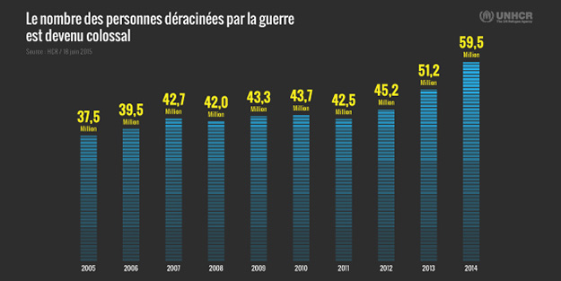 demographie-refugie-immigration-guerre-deracinement