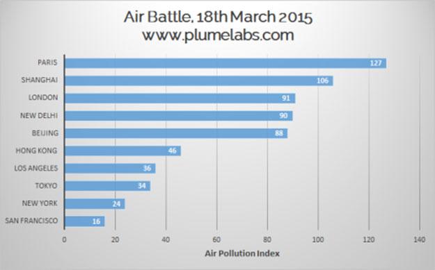 indice-pollution-paris-plume-labs