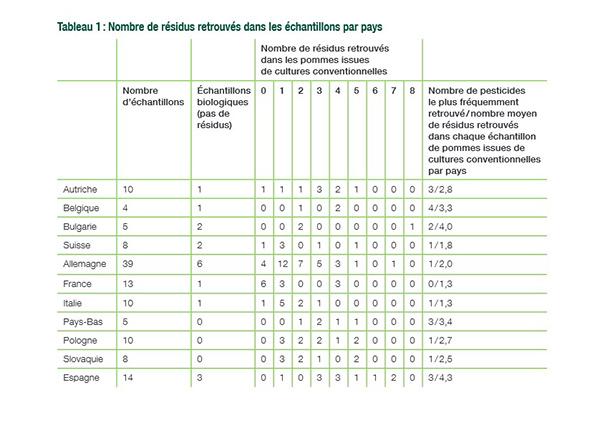 chiffres pommes étude greenpeace