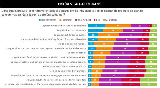 Nielsen consommation française critères enquête