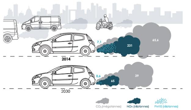 voitures bas carbone