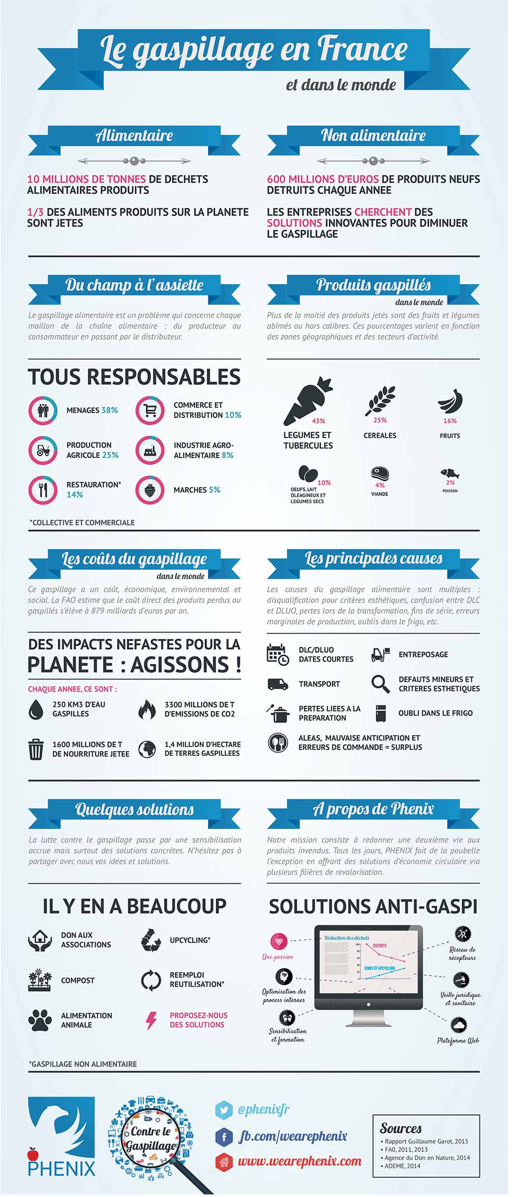 infographie anti-gaspillage alimentaire phenix