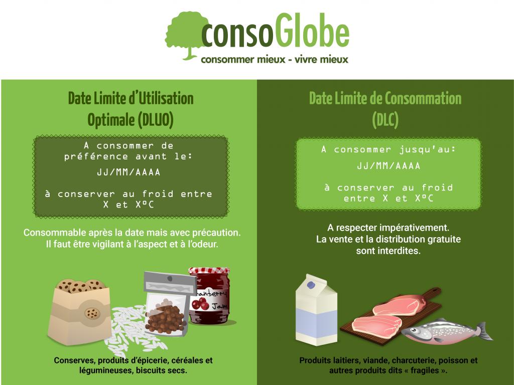 Infographie: différences entre DLUO et DLC, dates péremption