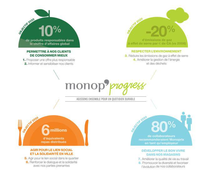 Les 4 engagements durables de Monoprix © Monoprix
