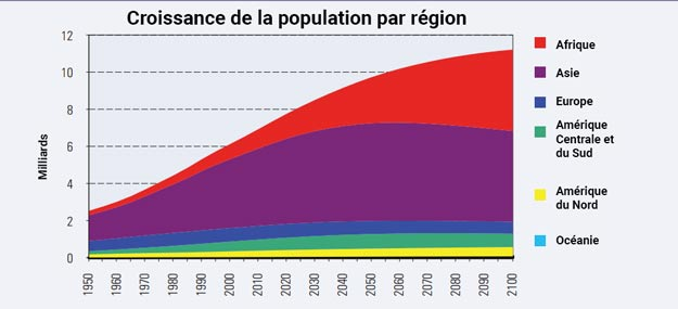 croissance de la population par régions