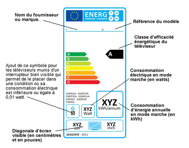 L'étiquette énergie télévision