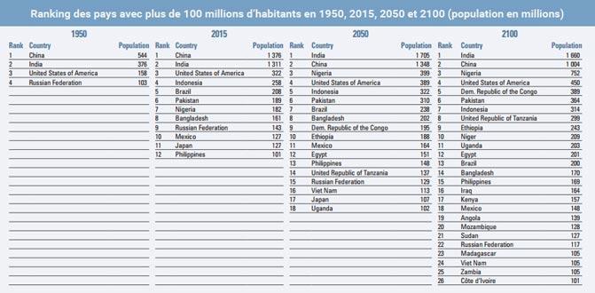Prospections de la population mondiale