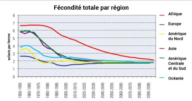 évolution de la fécondité par région