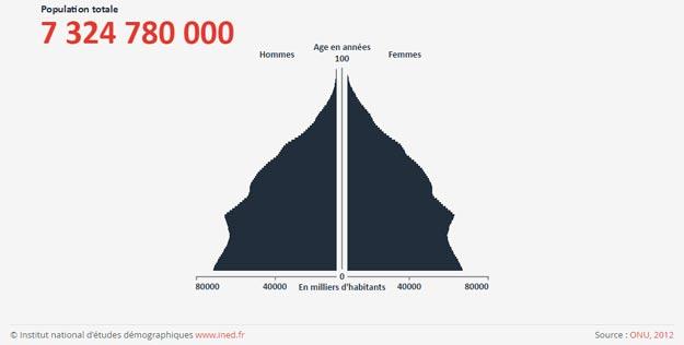 Planetoscope Statistiques Naissances Dans Le Monde
