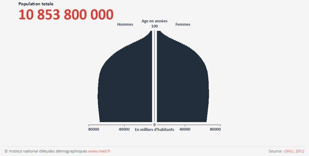 Planetoscope statistiques naissances dans le monde - Combien de fromage par personne ...