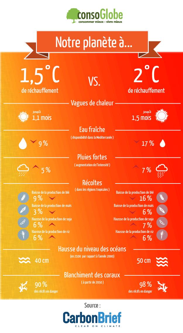 Différence entre 1,5°C et 2°C de réchauffement climatique