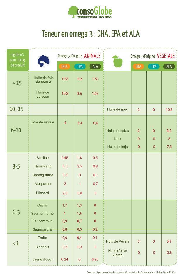 Quelles sont les aliments les plus riches en omega 3?