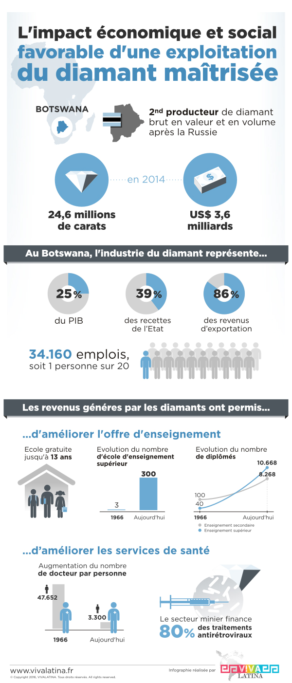 infographie diamants Botswana